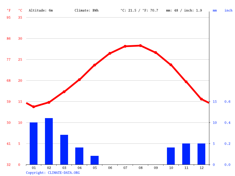 Climate graph // Weather by Month, Izbat Hanun