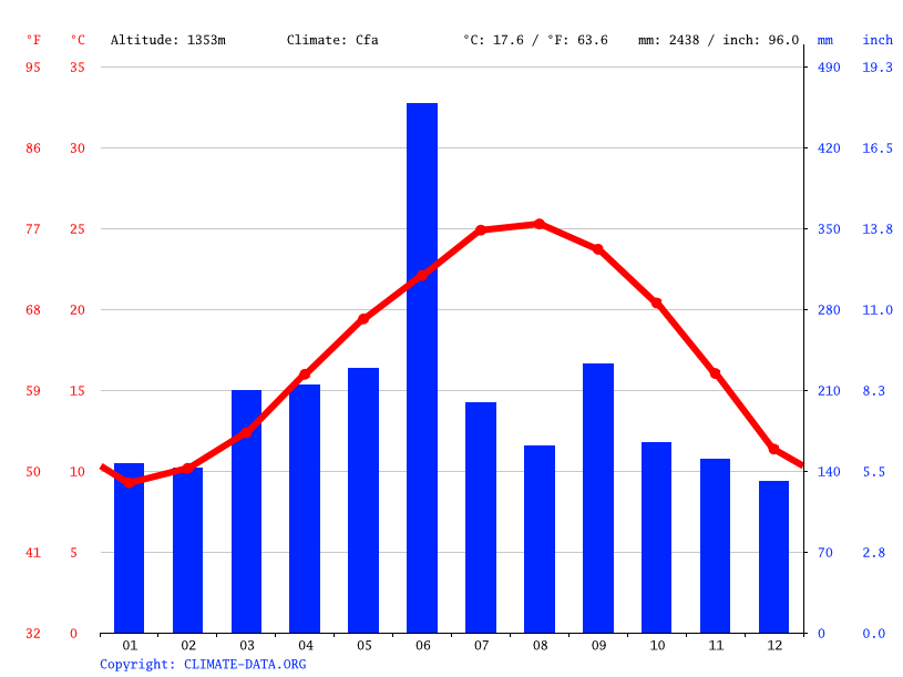 Climate graph // Weather by Month, Yakushima