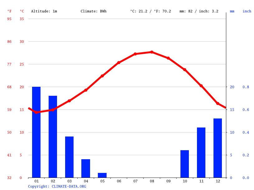 Climate graph // Weather by Month, Qaryat al Minasra