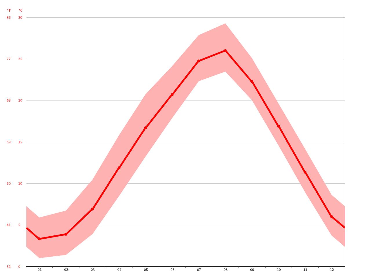 気候:宮津市-気候グラフ、気温グラフ、雨温図 - Climate-Data.org
