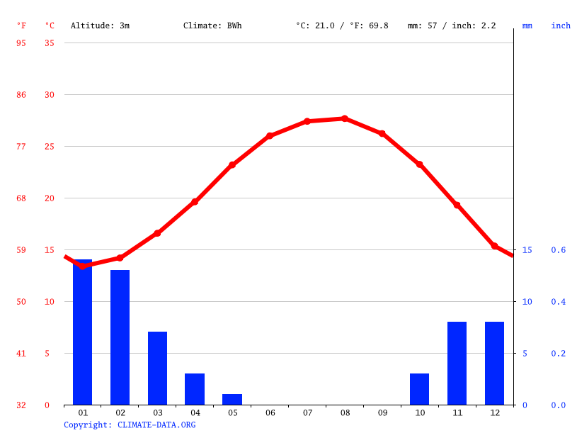 Climograph // Weather by Month, Izbat al Majd