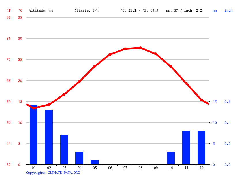 Climograph // Weather by Month, Minyet Salama
