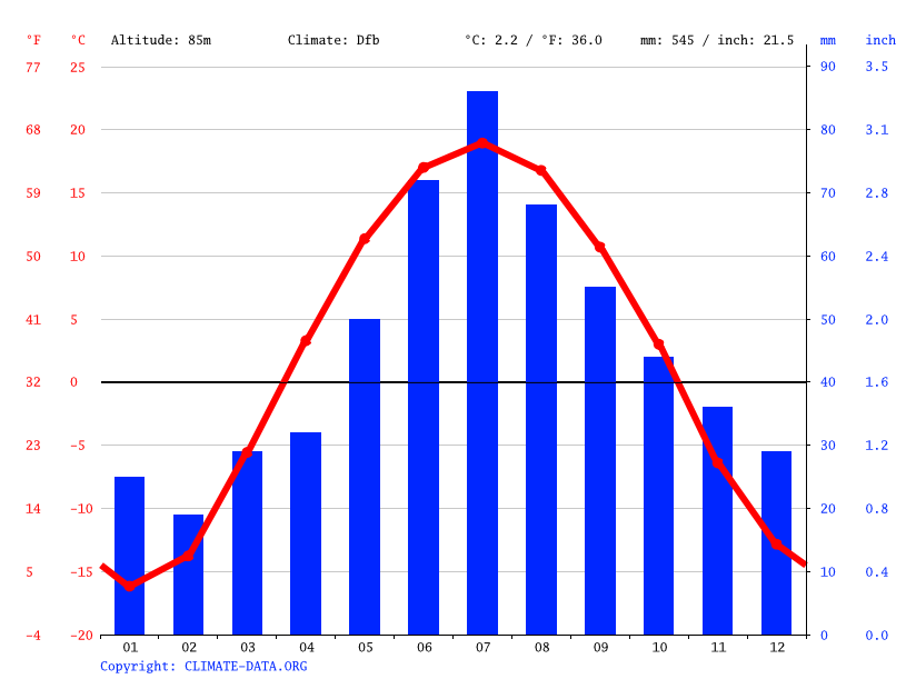Climate graph // Weather by Month, Tyumen