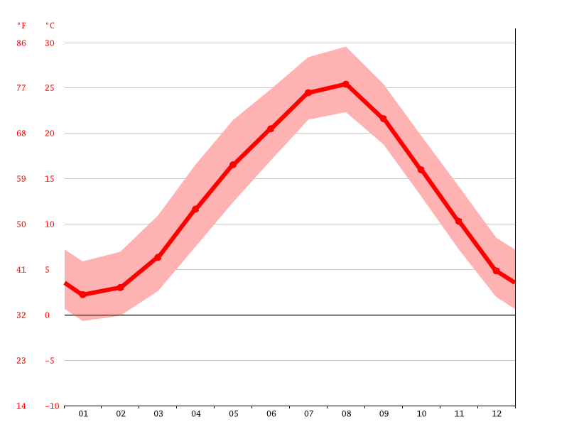 Temperature graph, Nantan