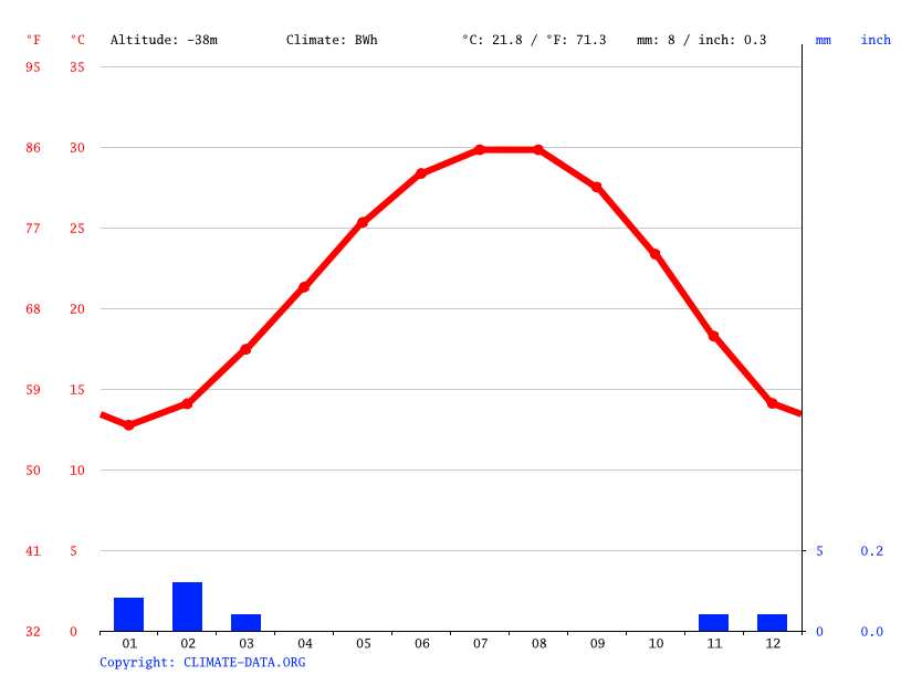 Climate graph // Weather by Month, Qaret Um El Saghir