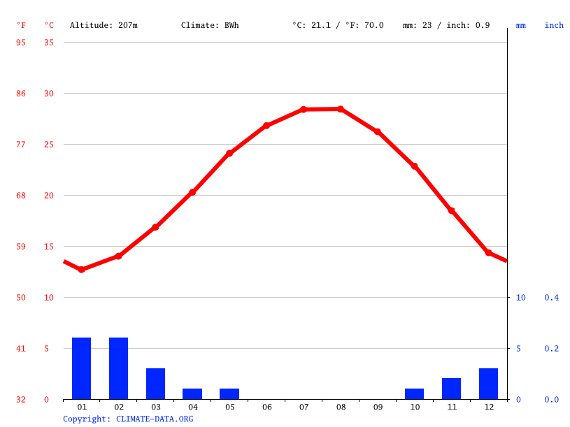 Climate graph // Weather by Month, Sidi al Takruri