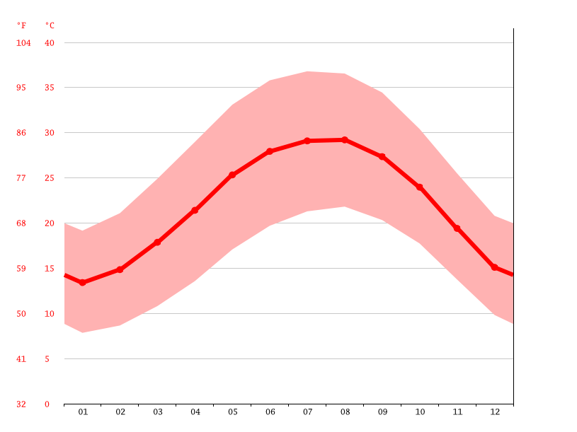 Temperature graph, Deir al Tin