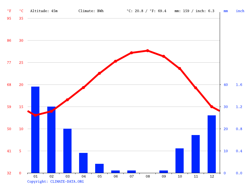 Climate graph // Weather by Month, Rafiah