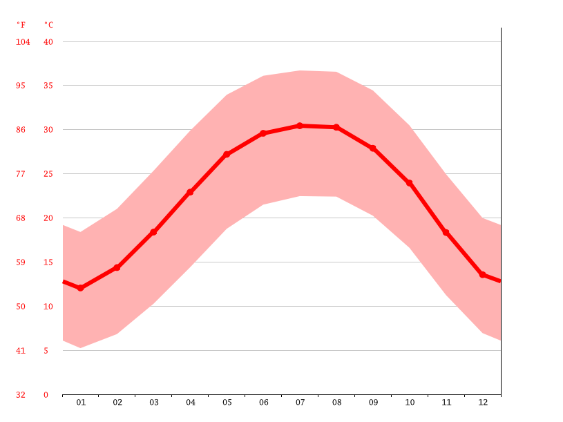 Temperature graph, Marakib Saq