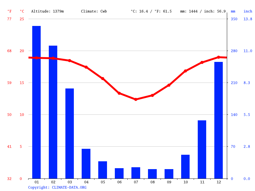 Climograph // Weather by Month, Manjakandriana