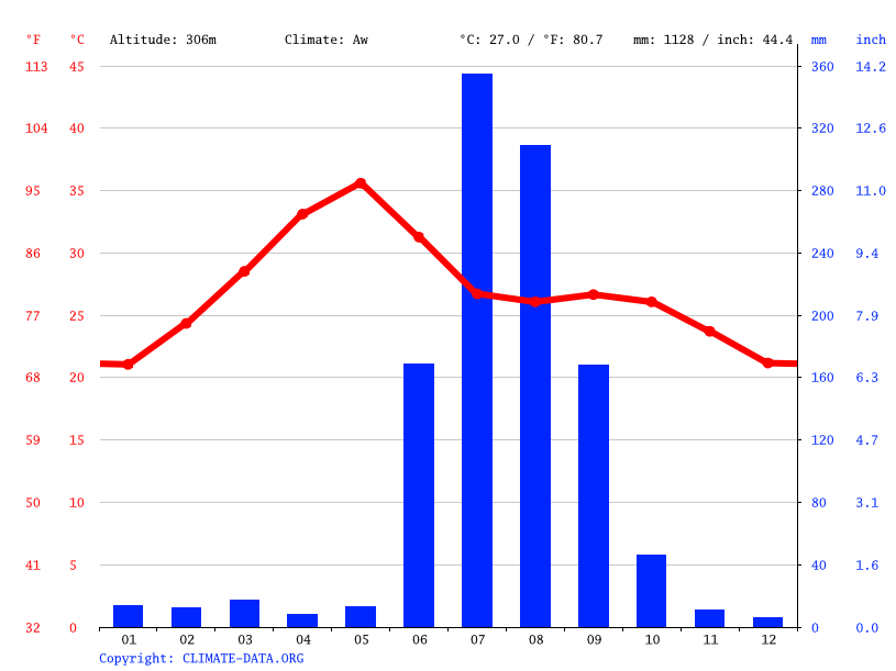 Climate graph // Weather by Month, Nagpur