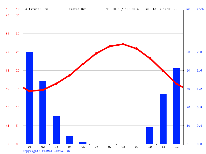 Climate graph // Weather by Month, Ezbet al Qurashi