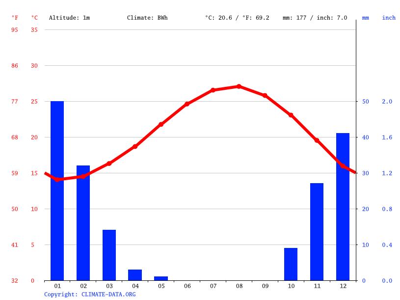 Climate graph, Agami