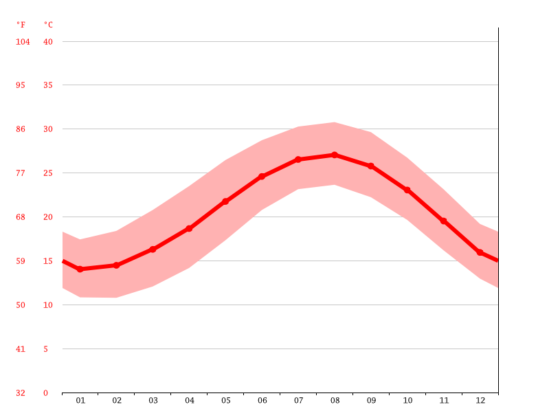 Temperature graph, Agami