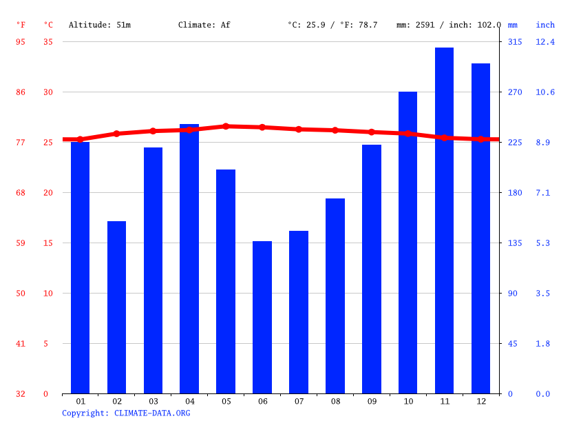 Climate graph // Weather by Month, Duri