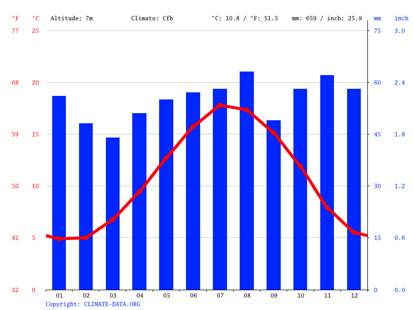 Climate graph // Weather by Month, Dagenham