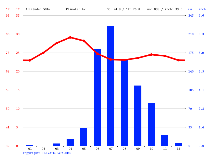 Climate graph // Weather by Month, Islampur