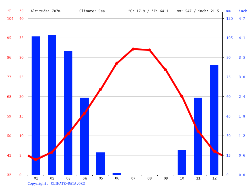 Climate graph // Weather by Month, Halabja