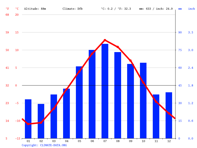 Climate graph // Weather by Month, Luostari