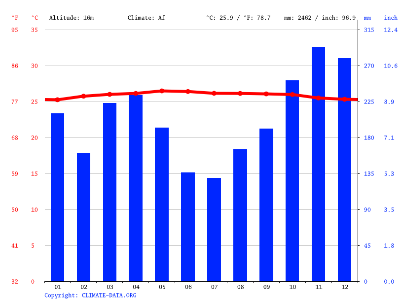 Climate graph // Weather by Month, Pangkalan Kerinci