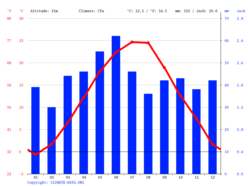 Climate graph // Weather by Month, Brăila