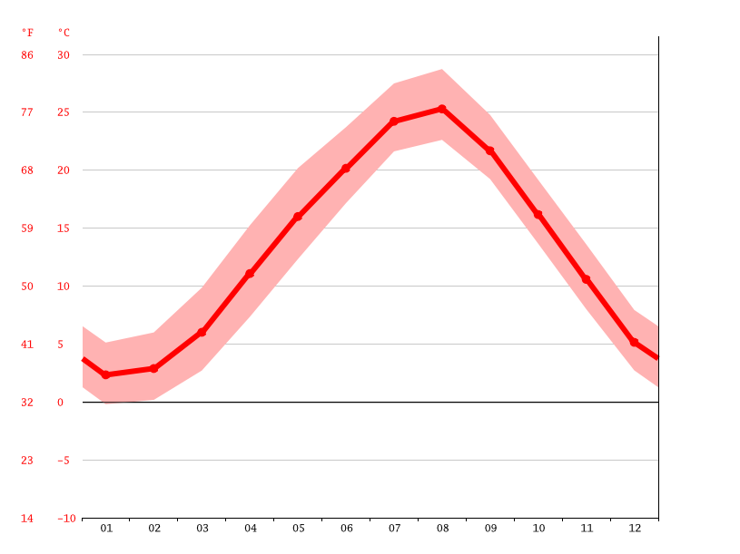 Temperature graph, Takashima