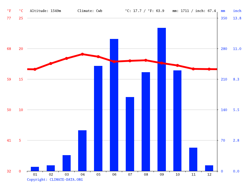 Climate graph // Weather by Month, Antigua Guatemala