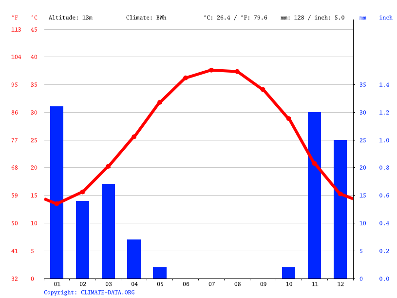Climate graph // Weather by Month, Kuwait City