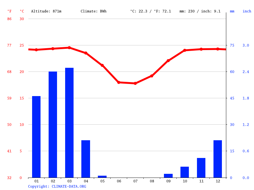 Climate graph // Weather by Month, Usakos