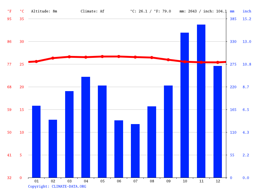 Climate graph // Weather by Month, Bukit Mertajam