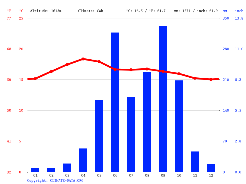 Climate graph // Weather by Month, Colotenango