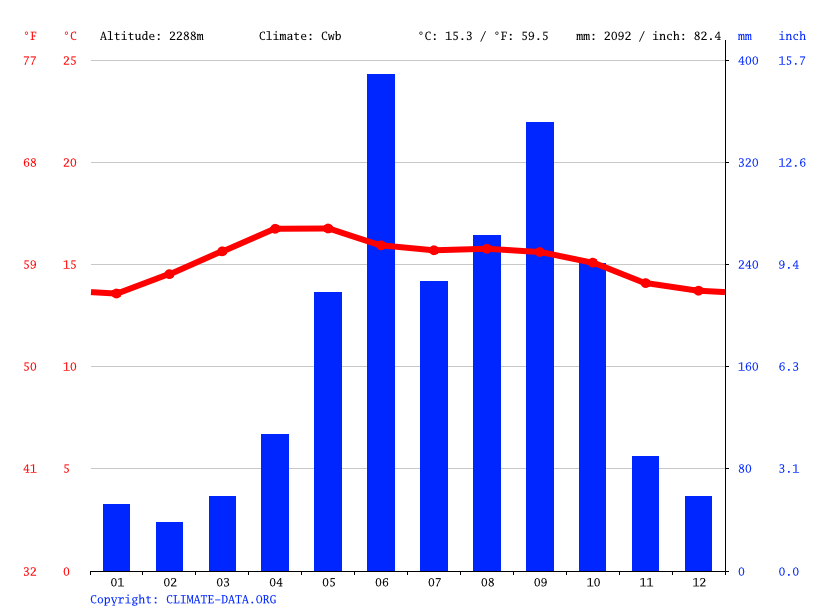 Climate graph // Weather by Month, Concepción Huista
