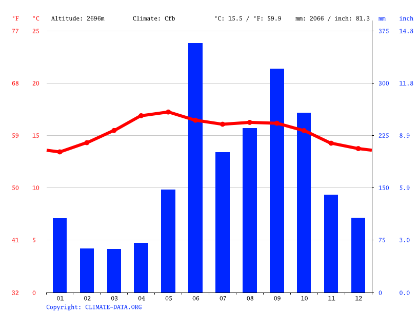 Climate graph // Weather by Month, Nentón
