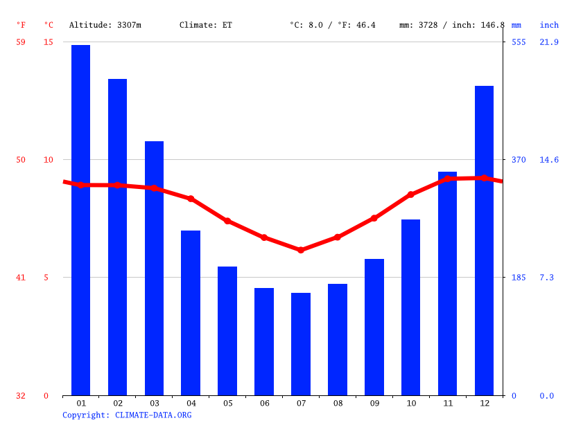 Climate graph // Weather by Month, Colomi