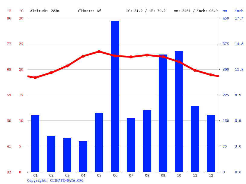 Climate graph // Weather by Month, Santa Cruz Barillas