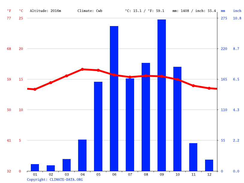 Climate graph // Weather by Month, Santa Cruz del Quiché
