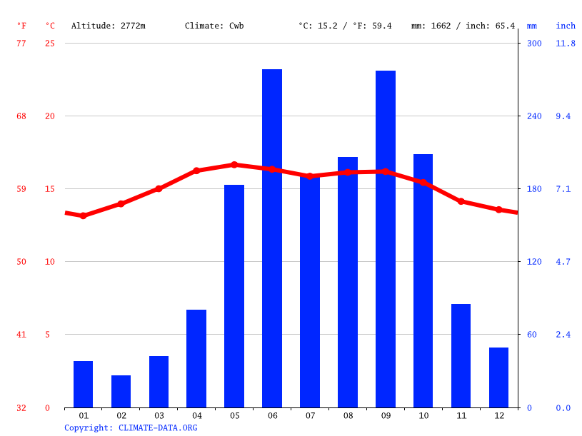 Climate graph // Weather by Month, Cunén