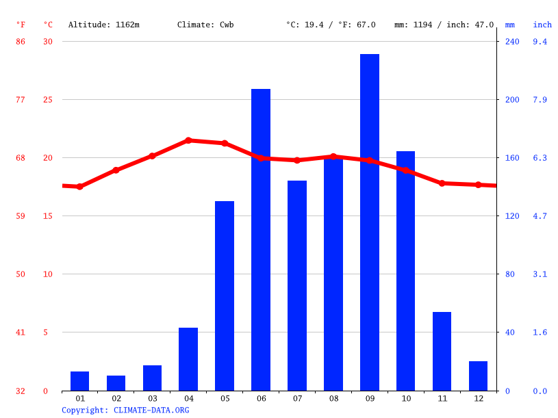 Climate graph // Weather by Month, Pachalúm