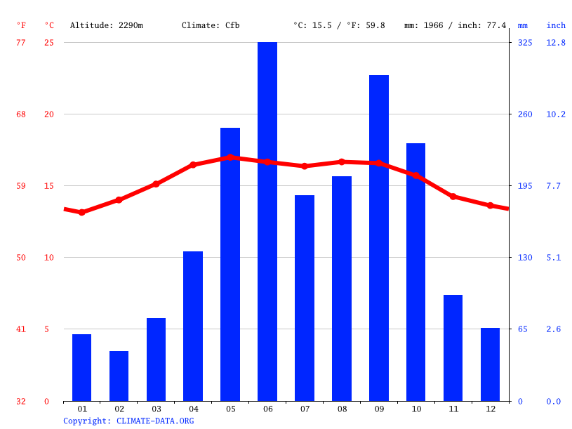 Climate graph // Weather by Month, Nebaj