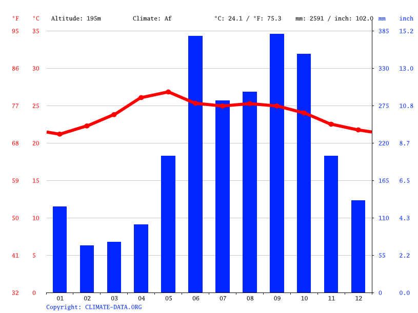 Climate graph // Weather by Month, Ixcán