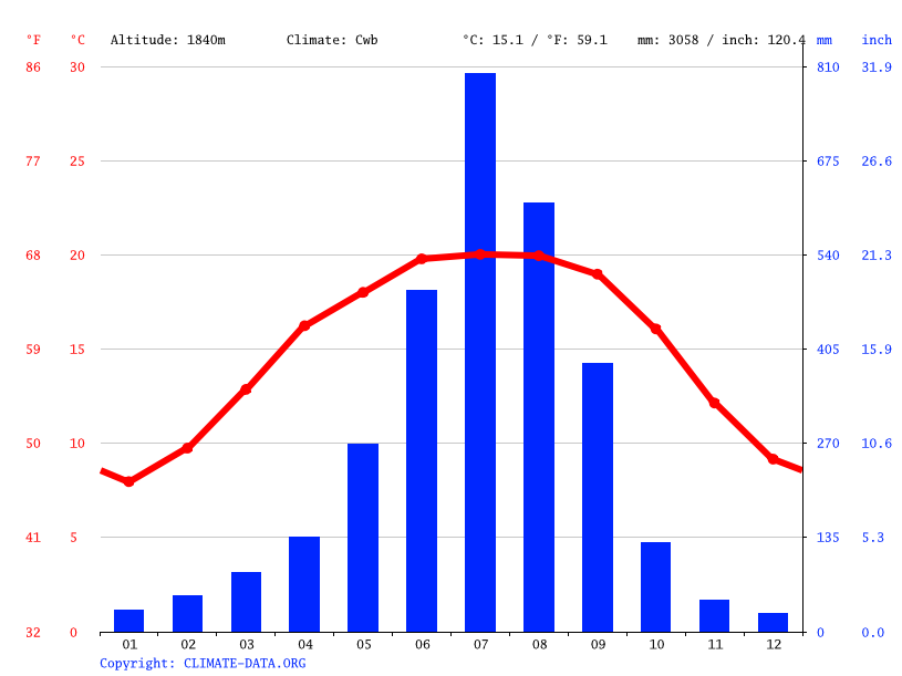 Climate graph // Weather by Month, Taplejung