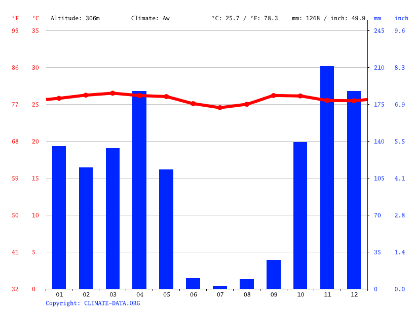 Climate graph // Weather by Month, Bahumbu