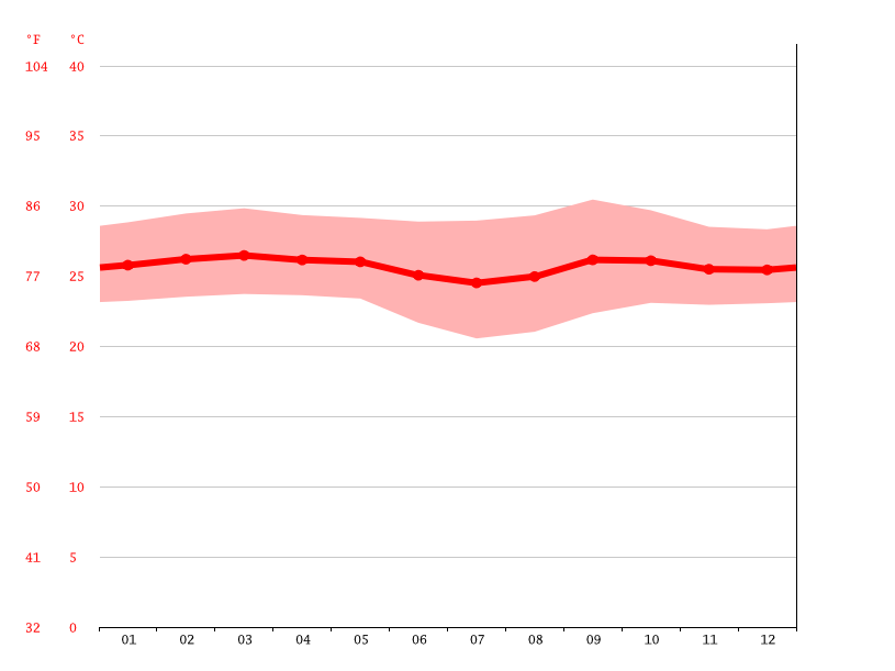 Temperature graph, Mankanza