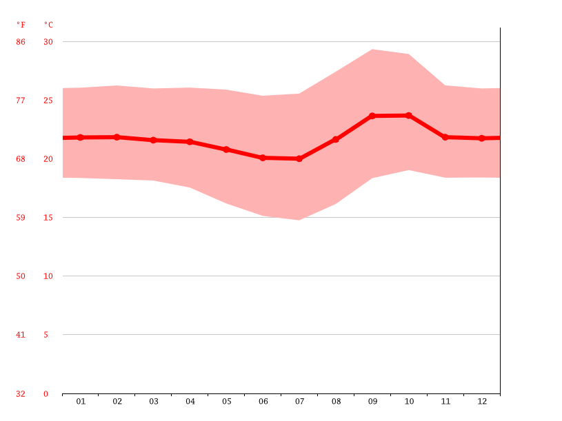 Temperature graph, Taguatinga
