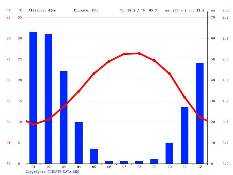 Climate graph // Weather by Month, Kherja