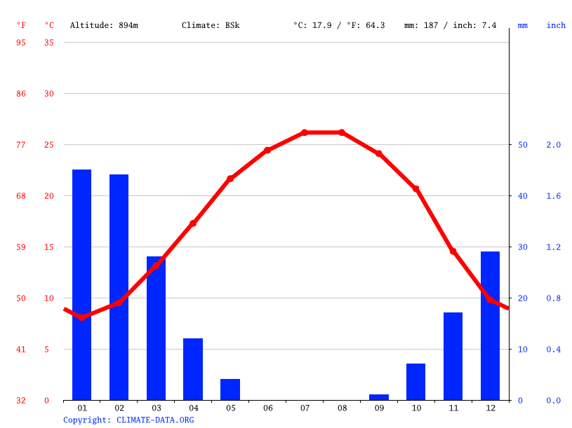 Climate graph // Weather by Month, Al Quwaysimah