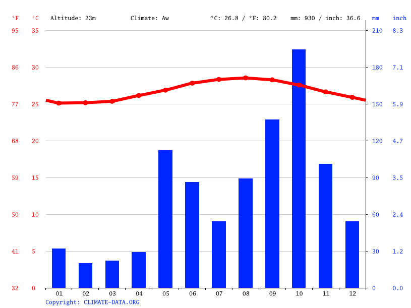 Climate graph // Weather by Month, Dock