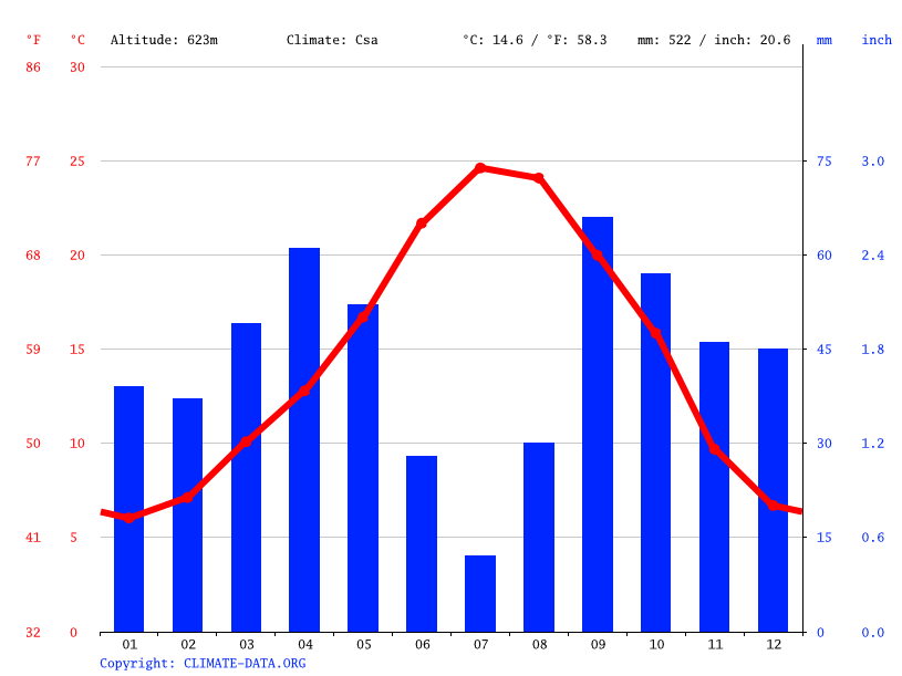 Climate graph // Weather by Month, Fuen Vich