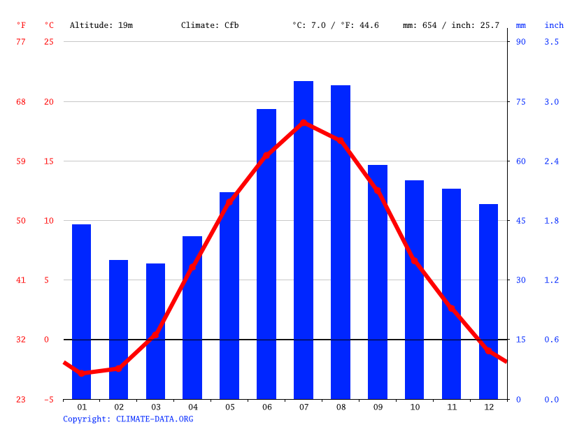 Climate graph // Weather by Month, Västerås