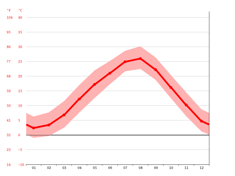 Temperature graph, Kawachinagano